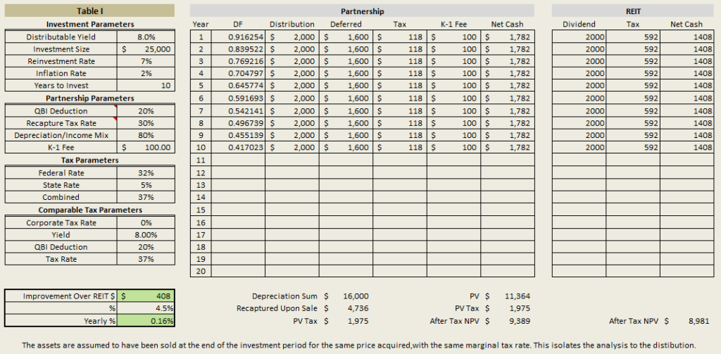 The after-tax value of an investment in a MLP versus a REIT. The MLP structure adds an extra 16 bps a year.