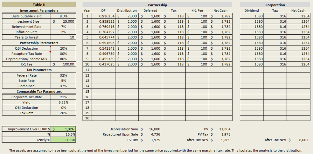 The after-tax value of an investment in a MLP versus a Corp. The MLP structure adds an extra 53 bps a year.
