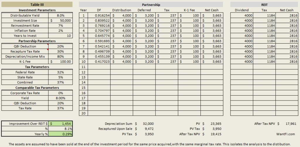 The after-tax value of an investment in a MLP versus a REIT with $50,000. The MLP structure adds an extra 29 bps a year.