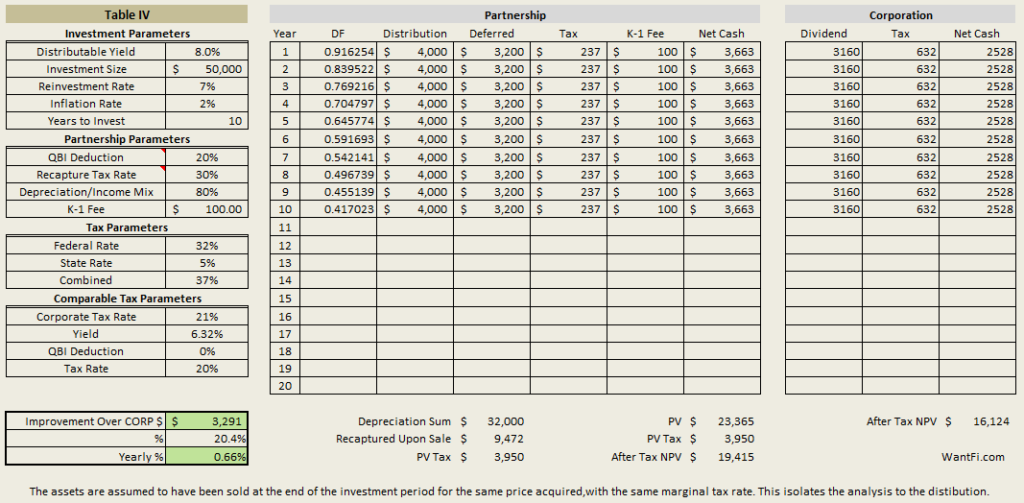 The after-tax value of an investment in a MLP versus a Corp with $50,000. The MLP structure adds an extra 66 bps a year.